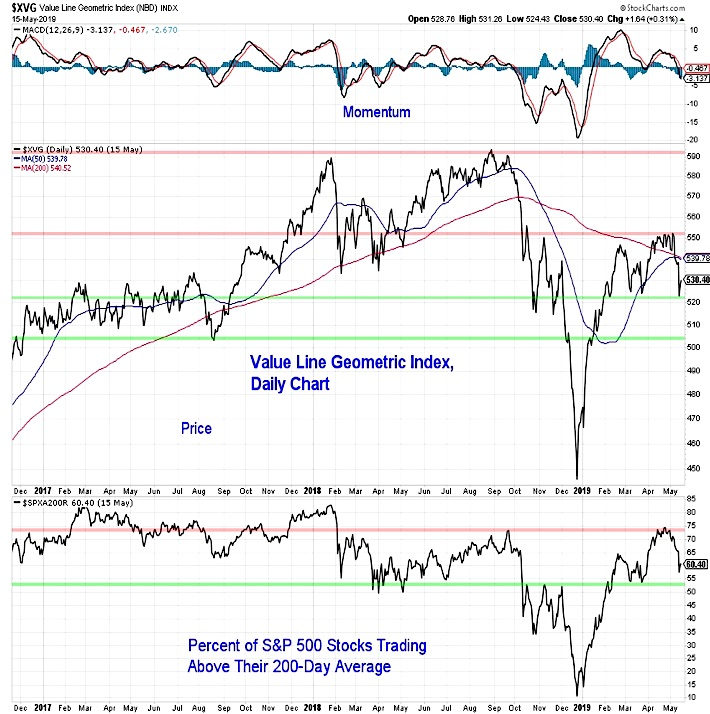 value line geometric index chart stock market weakness analysis news image may 17