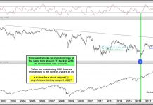 10 year treasury yield momentum lows bullish stock market chart june 19 image