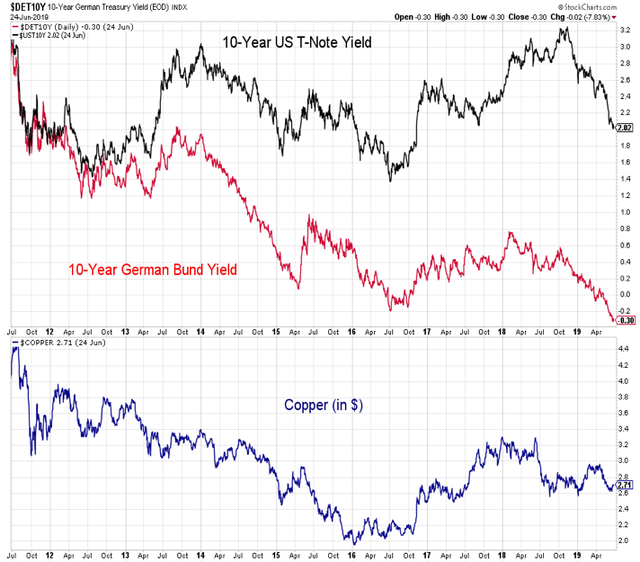 10 year us treasury yield versus german bund performance analysis chart june 30
