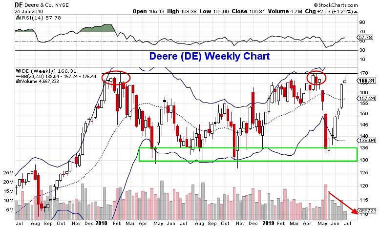 deere and company de stock chart image june 26 trading analysis bearish
