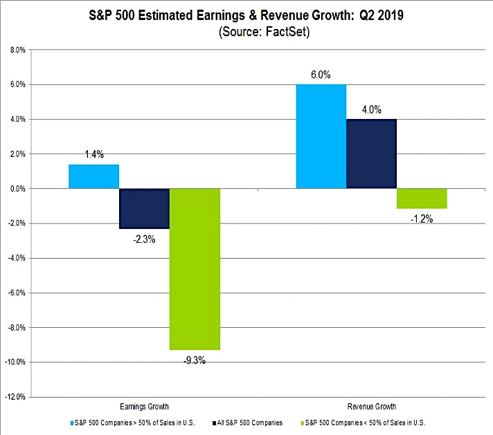 s&p 500 estimated earnings revenue growth q2 year 2019 - investing news