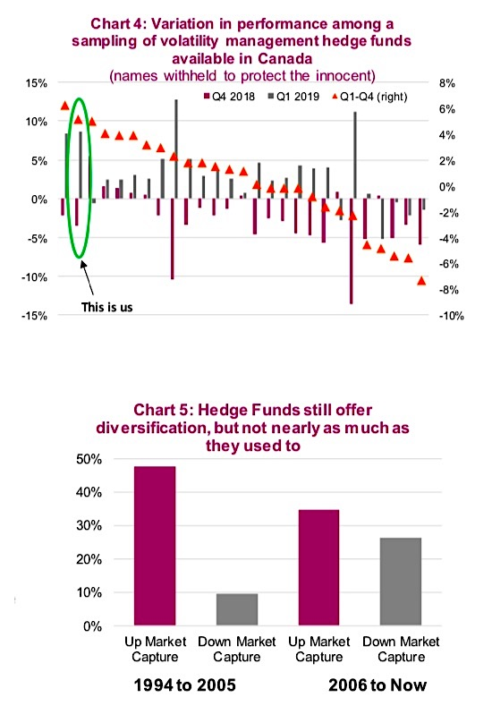 alternative investments hedge fund diversification and volatility chart - investing news image