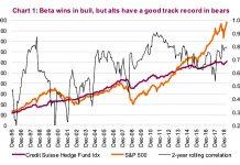 alternative investments performance versus stock market chart - investing news image