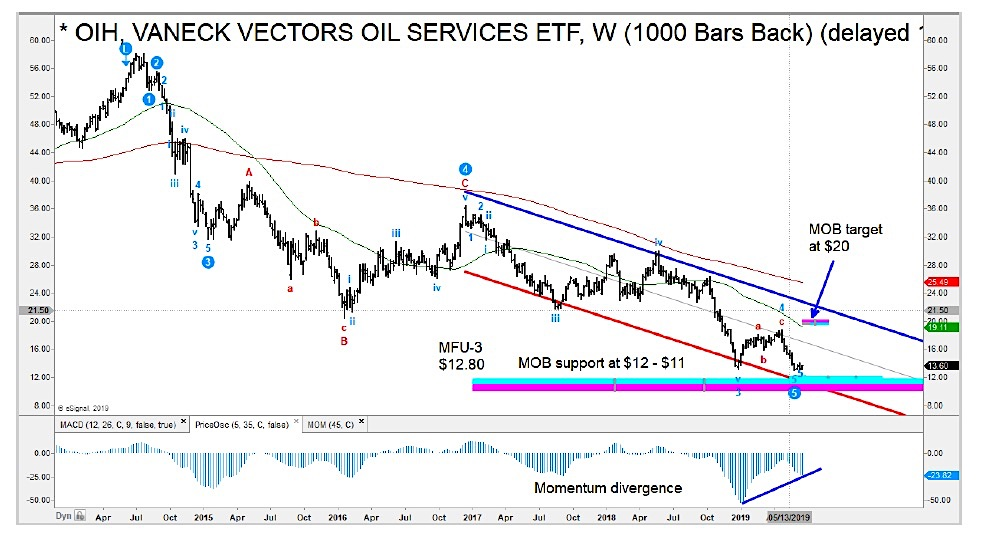 buy signal oil services sector etf oih chart image june 19 investing news image