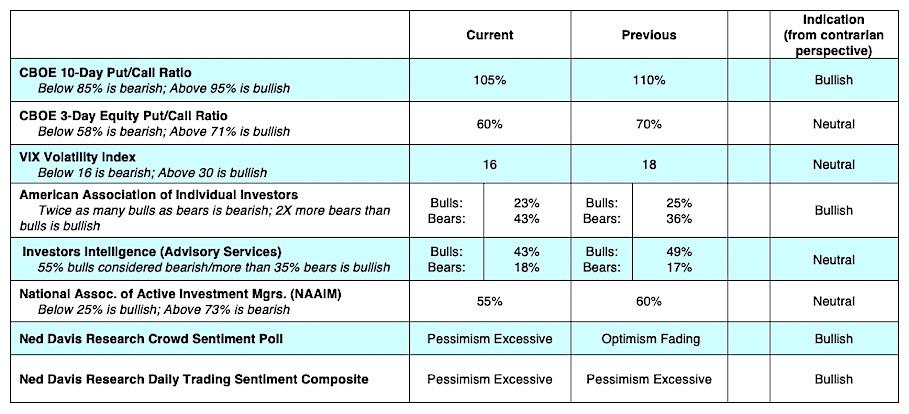 cboe equity market indicators vix put call complacent investors - news june 10