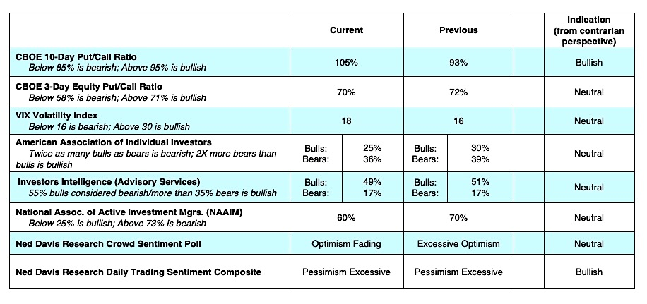 oboe options trading indicators vix put call bullish - june 3 investing news