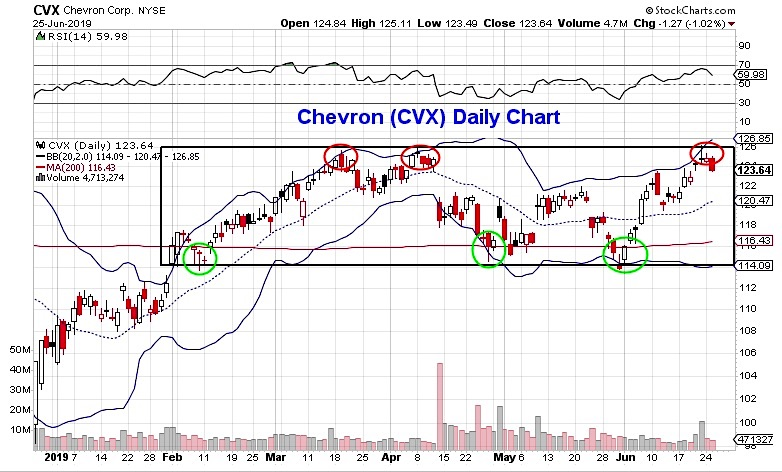 chevron stock trading price range cvx chart image june 26 investing news