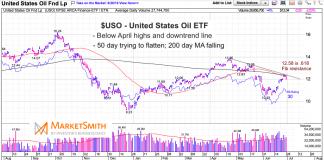 crude oil etf downtrend line bearish chart june 28 investing news image