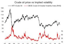 crude oil price implied volatility chart 5 years analysis investing news