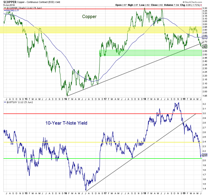 deflation lower interest rates copper prices chart chart image investing news june 7