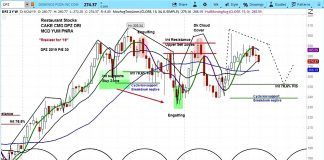 dominos pizza stock research outlook forecast bearish top june 26 investing image