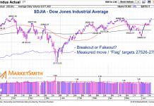 dow jones industrial average breakout higher stock market june 20 2019
