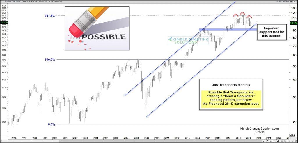 dow jones transportation average triple top stock market chart image june 26