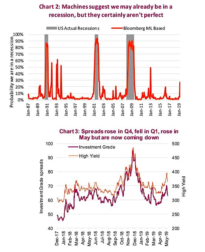 economic data leading indicators recession united states year 2019
