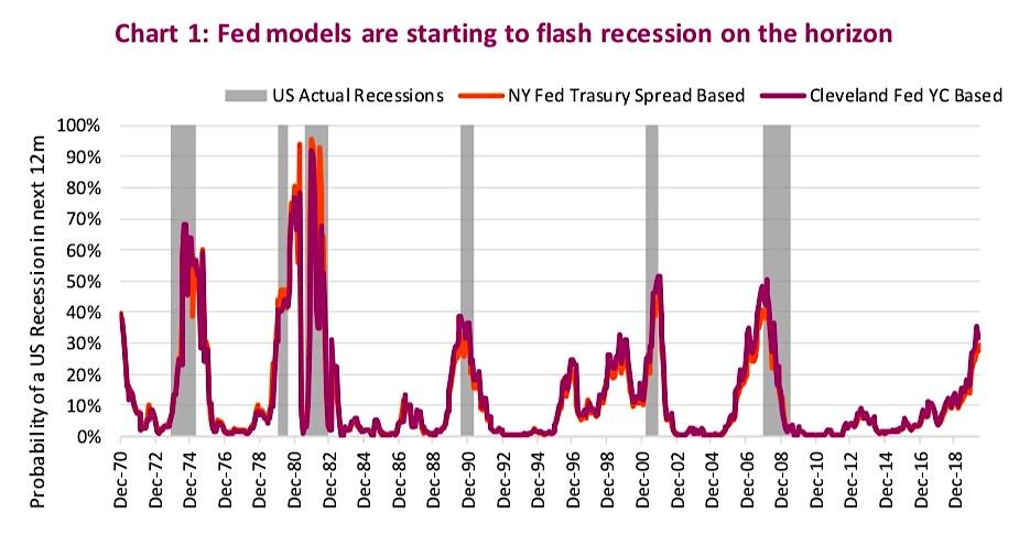 economic models recession warning signal june 11 united states economy news