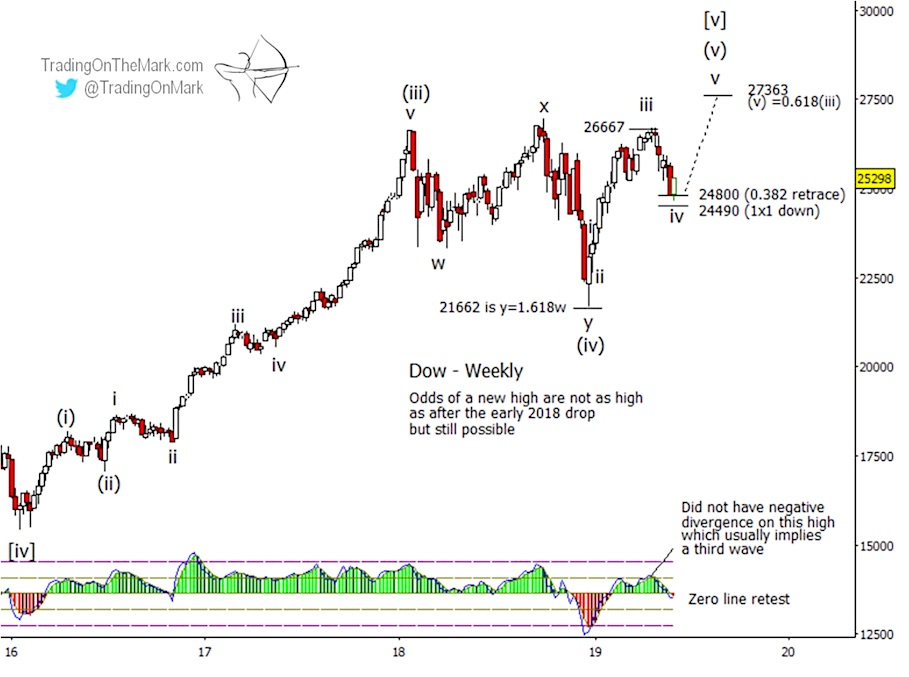 elliott wave dow jones industrial average price targets higher chart june news