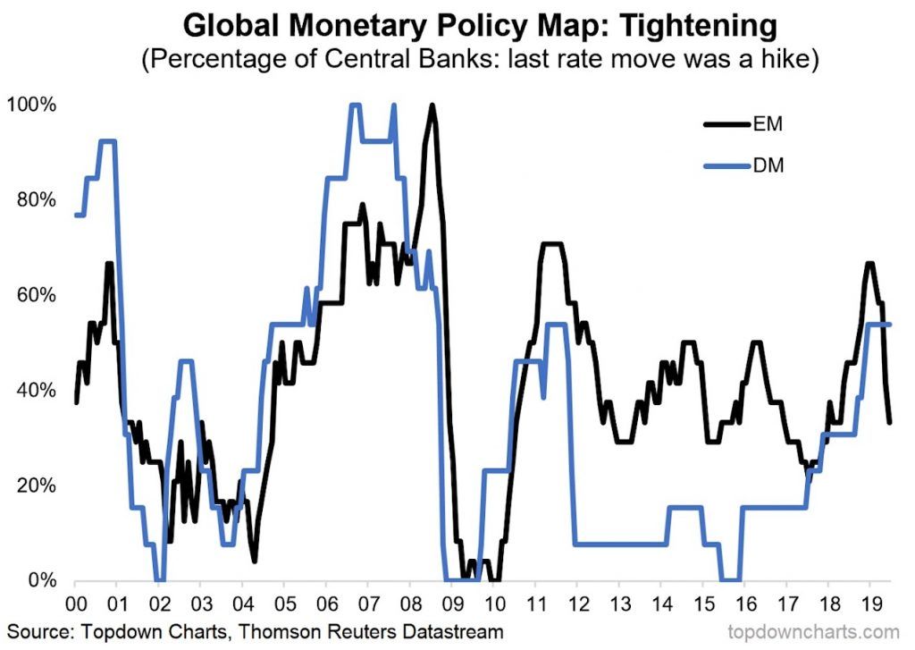 emerging markets central banks monetary policy tightening chart 20 years - investing news image