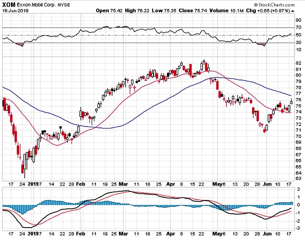 Exxon mobil stock options trading chart xom bull put spread june 19 investing news