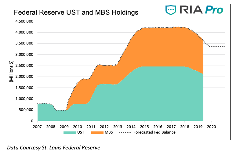 federal reserve us treasuries abs holdings chart