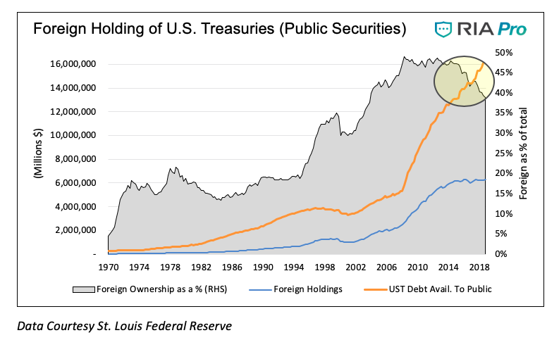 foreign holding of us treasuries treasury bonds history long term chart - investing news