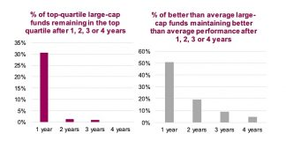 fund performance after 1 2 3 4 years investing returns image