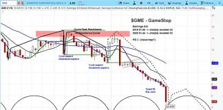 gamestop gme investing research outlook bearish analysis outlook - june 6 news