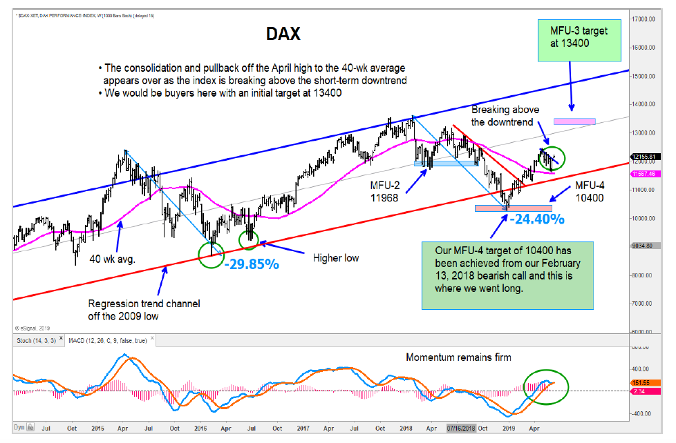german dax forecast price targets year 2019 stock market investing news chart image