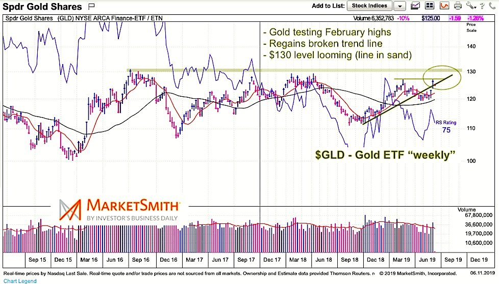 gold etf gld trading price breakout analysis - investing news june 11