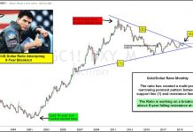 gold us dollar ratio price chart breakout higher new bull market june 21 image