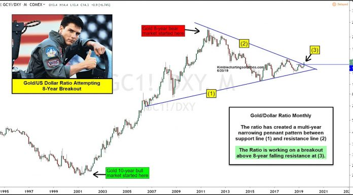 gold us dollar ratio price chart breakout higher new bull market june 21 image