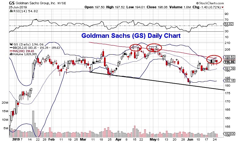 goldman sachs group stock research trading resistance gs bearish investing news june 26