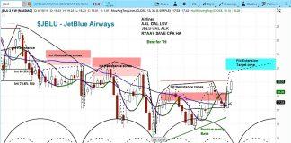 JetBlue airways stock research analyst upgrade jblu bullish higher - news june 12
