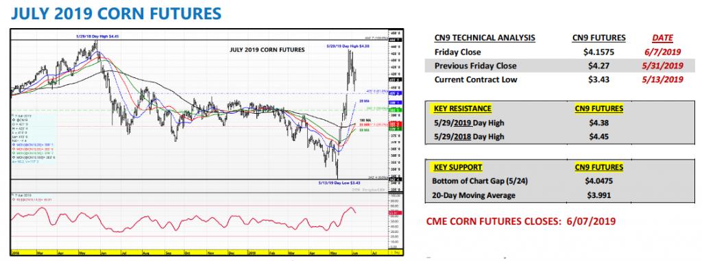 july 2019 corn futures price analysis indicators bullish news june 10