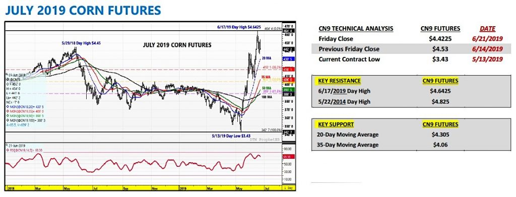 july corn futures trading new highs bullish analysis news image june 24