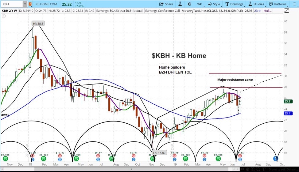 kb homes stock research bullish buy higher price targets chart image investing news june 28