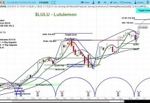 lululemon athletica earnings stock market june 14 news lulu trading higher