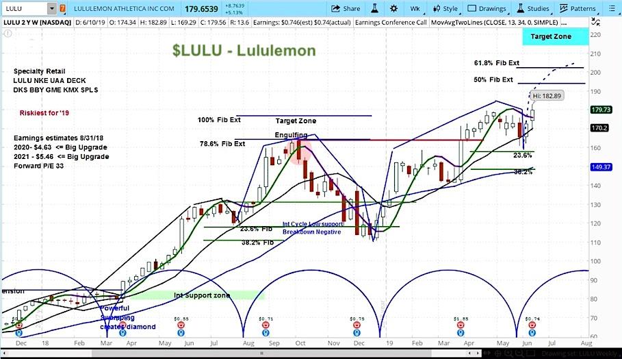 lululemon athletica earnings stock market june 14 news lulu trading higher