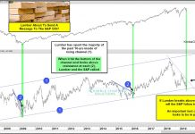 lumber prices rally higher chart analysis investing news june 13