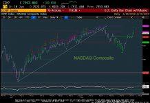 nasdaq composite bullish leadership rally stock market june 19 chart image news