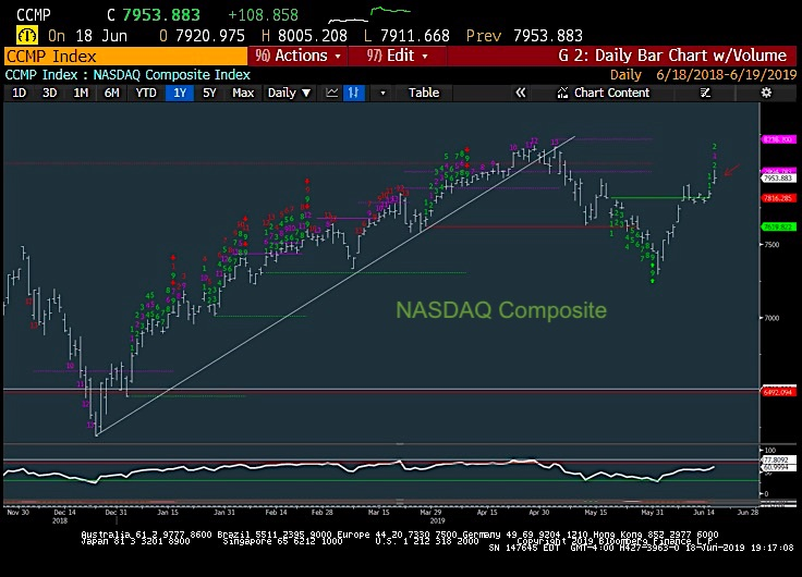 nasdaq composite bullish leadership rally stock market june 19 chart image news