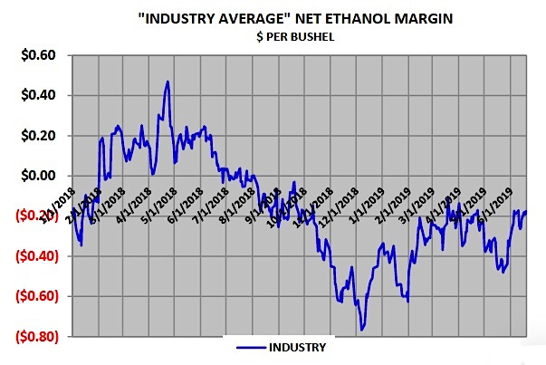 net ethanol margins one year chart corn news image june 24