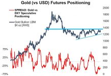 new gold bull market chart futures speculative trading positions june 4