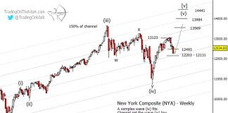 nyse composite elliott wave correction analysis summer june investing news