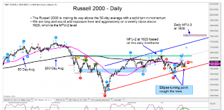 russell 2000 daily stock market chart higher rally bullish july