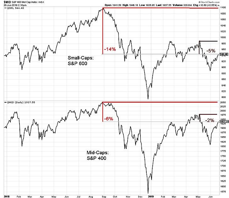 small cap stocks versus large cap stocks performance week june 21 - investing news image