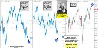 small large cap stocks ratio performance weakness bearish stock market june 27 investing news