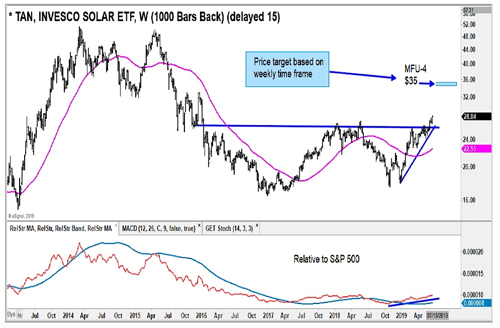 solar etf bullish higher signal investors stocks chart tan news image - june 21