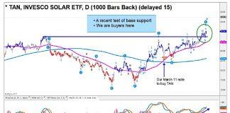 solar etc tan breakout higher bullish outlook stocks week june 21 news