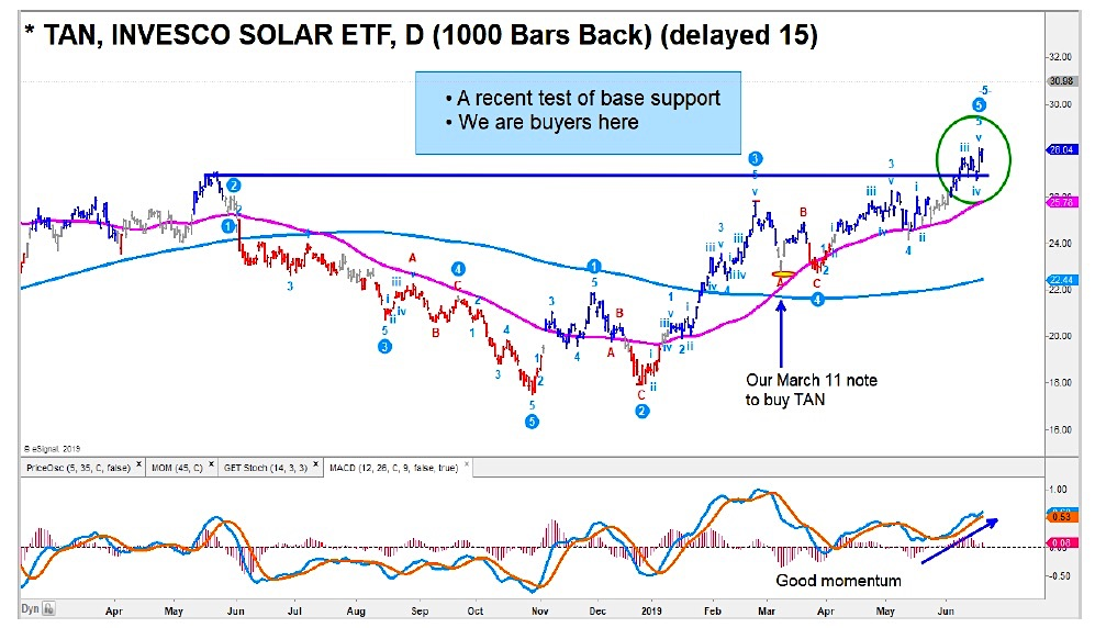solar etc tan breakout higher bullish outlook stocks week june 21 news