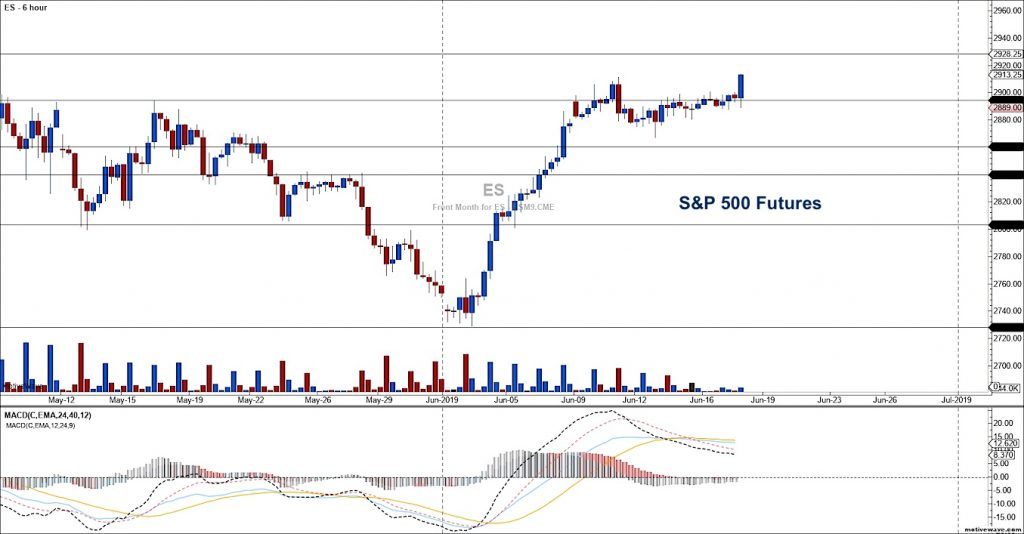 s&p 500 futures breakout higher june 18 trading investing news image
